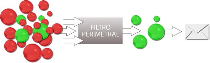 Filtro antispam perimetral